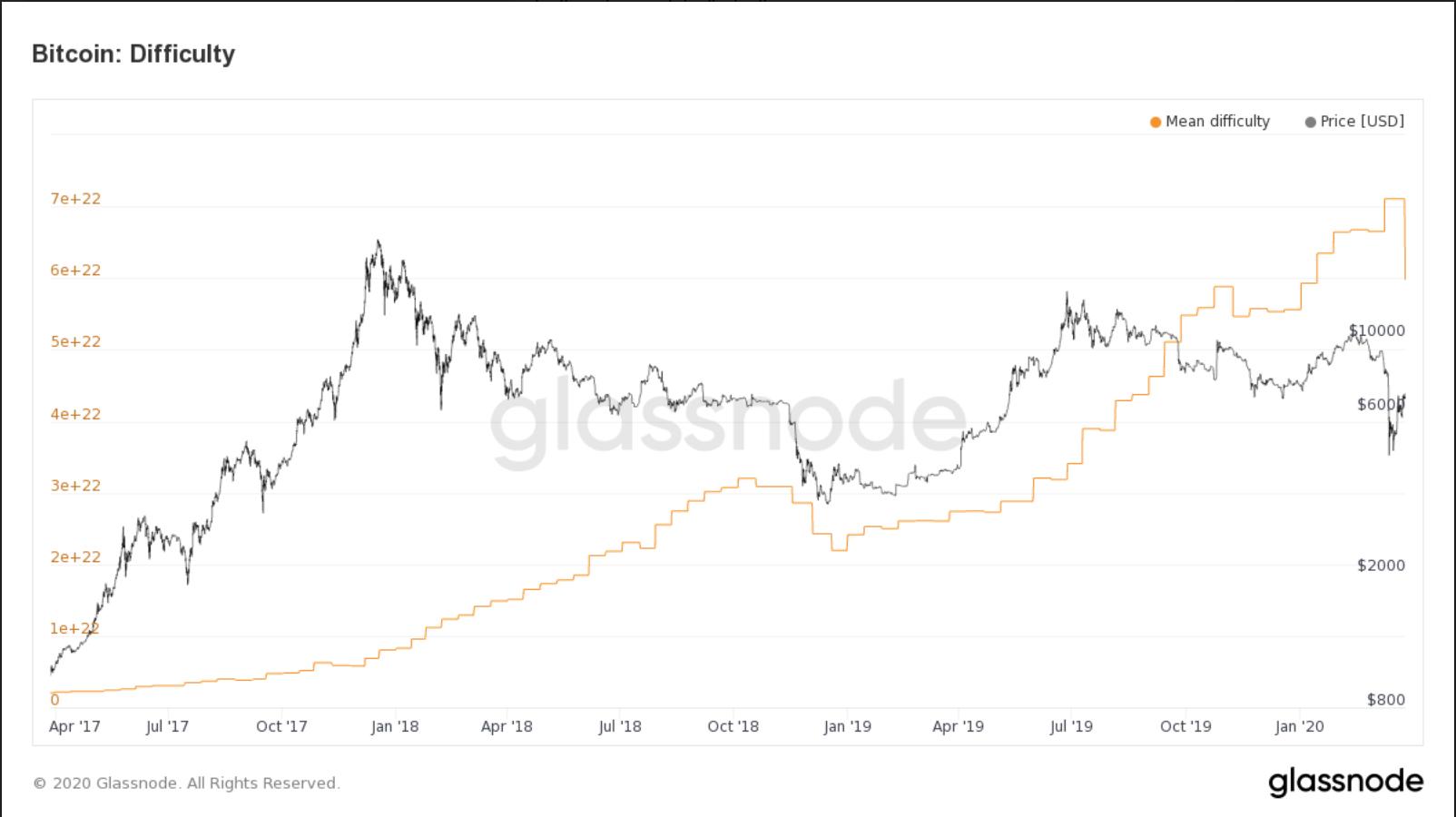 通貨 レート 仮想
