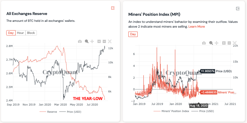 All Exchanges Reserve and MPI charts
