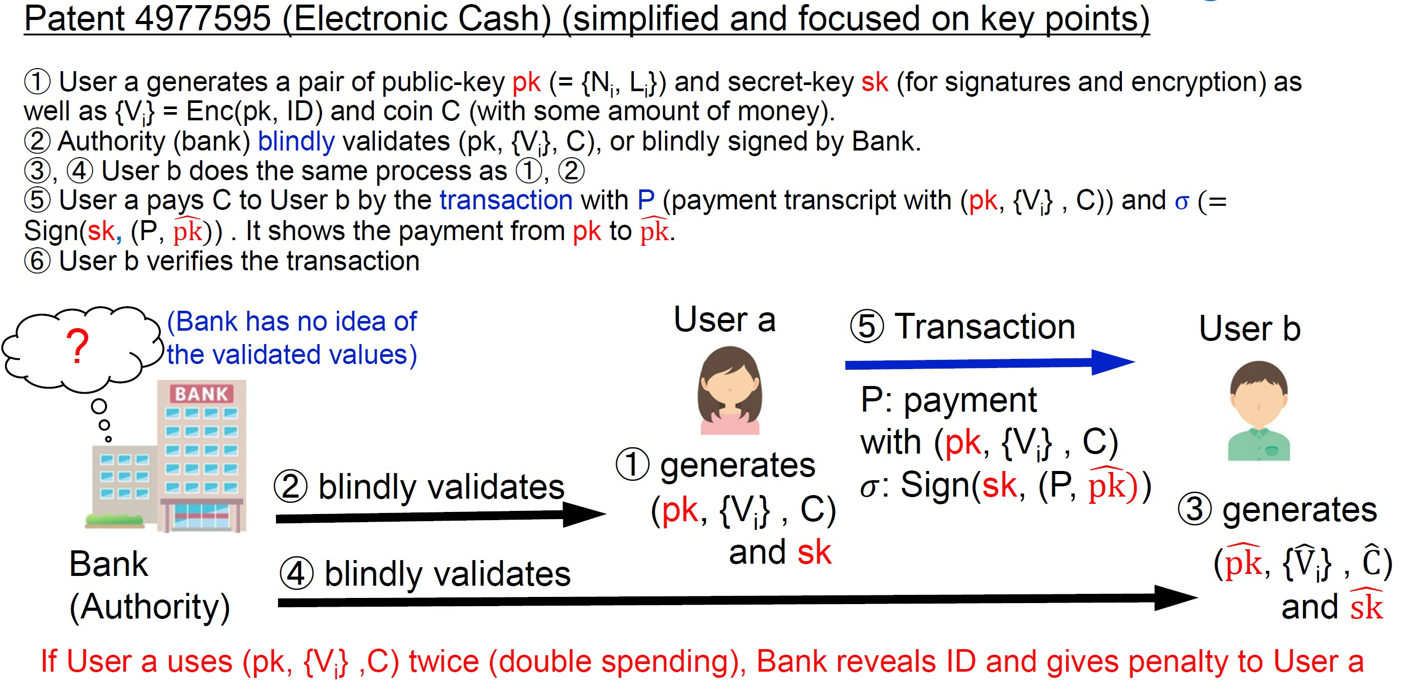 Diagram: Electronic Cash described in Patent 49775595. Source: NTT Research