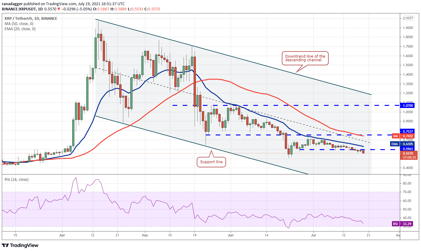 XRP/USDT daily chart. Source: TradingView