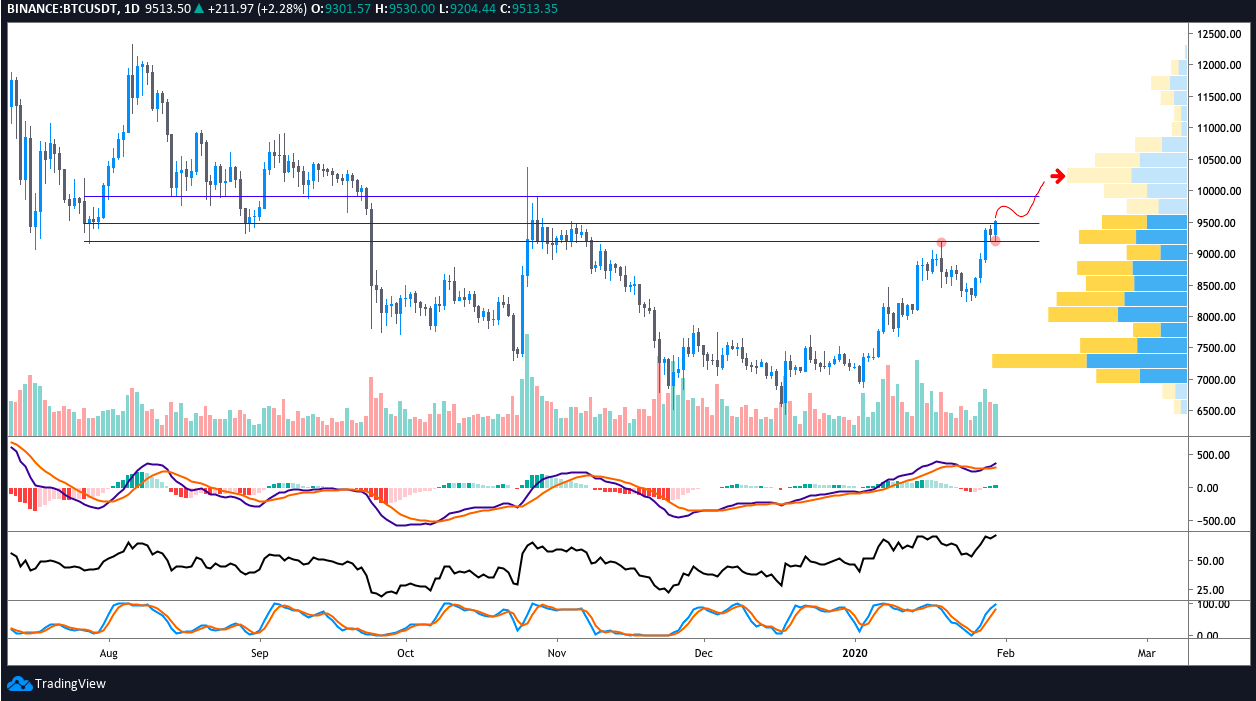 BTC USDT daily chart. Source: TradingView​​​​​​​