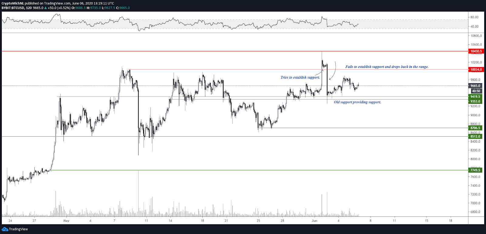 BTC/USD 2-hour chart. Source: TradingView