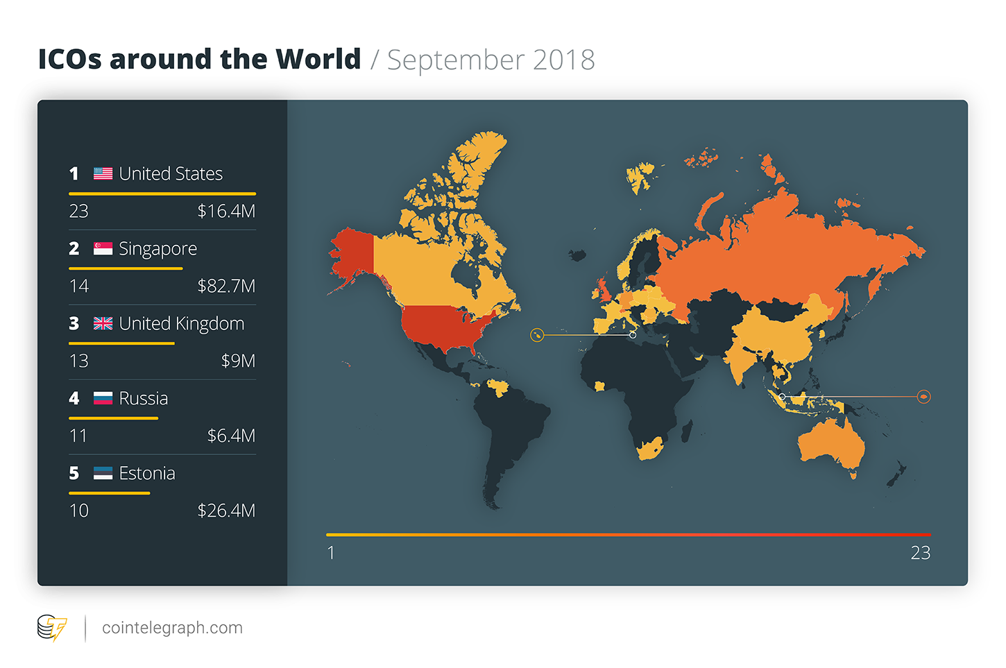 ICOs around the World