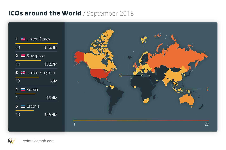 ICO en el mundo