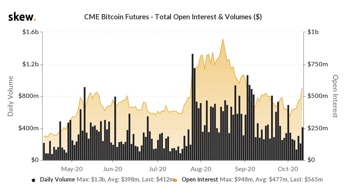 Volume dei Bitcoin Future sul CME