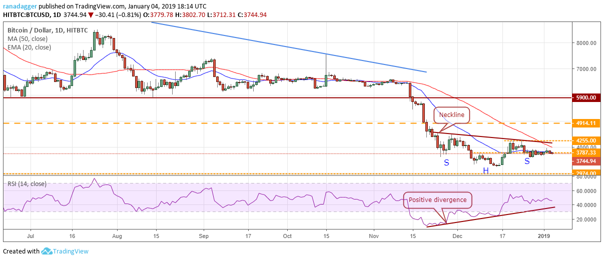Bitcoin, Ethereum, Ripple, Bitcoin Cash, EOS, Stellar, Litecoin, Bitcoin SV, TRON, Cardano: Price Analysis, Jan. 4
