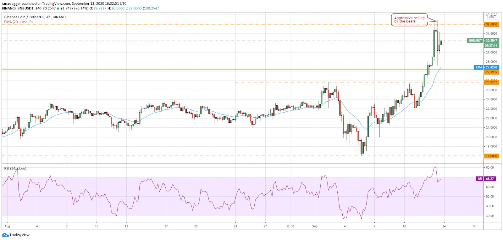 BNB / USD 4-часовой график
