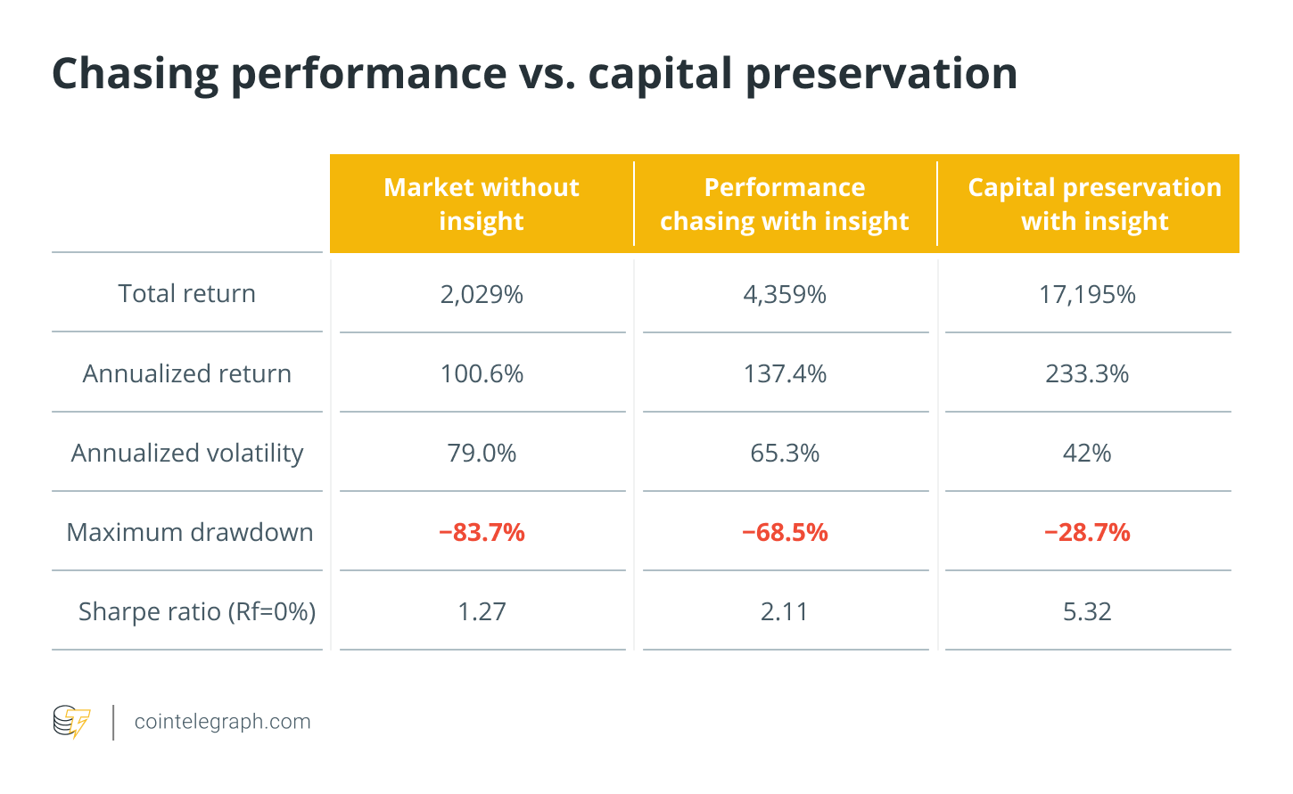Chasing perfomance vs. capital preservation