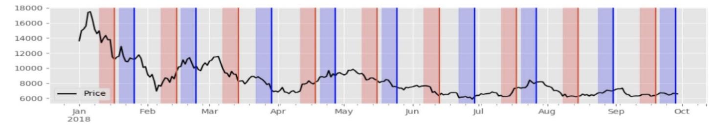 ビットコイン先物期限と価格推移表