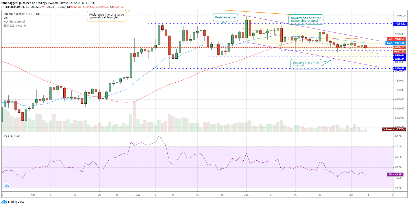 BTC/USD daily chart. Source: Tradingview​​​​​​​