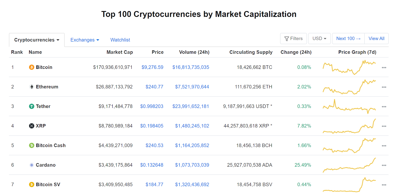Cardano surpasses Bitcoin SV in market capitalization
