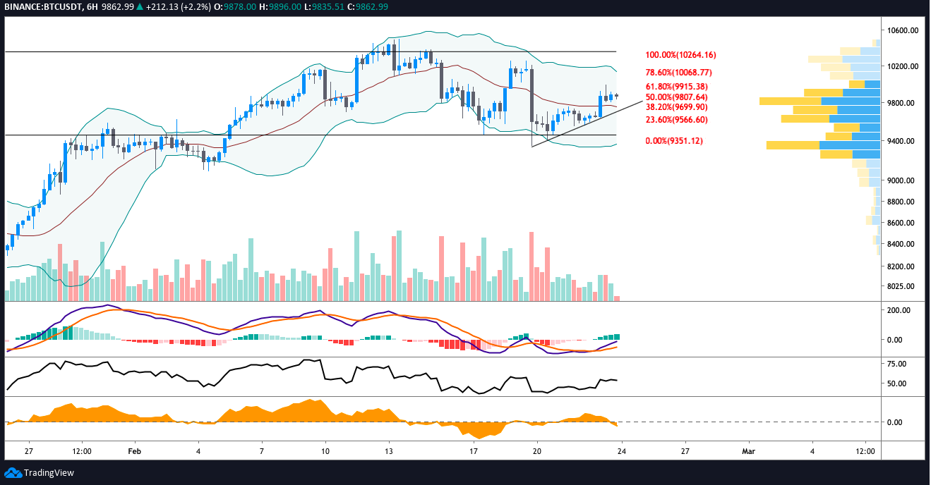 BTC USDT 6-hour chart. Source: TradingView