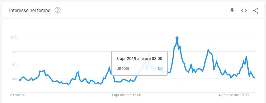 """Tasso di interesse nel tempo per il termine """"Bitcoin"""" in Italia"""