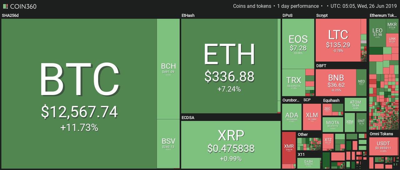 Bitcoin พุ่งแตะ $12,000 ทำสถิติสูงสุดใหม่ในรอบ 17 เดือน