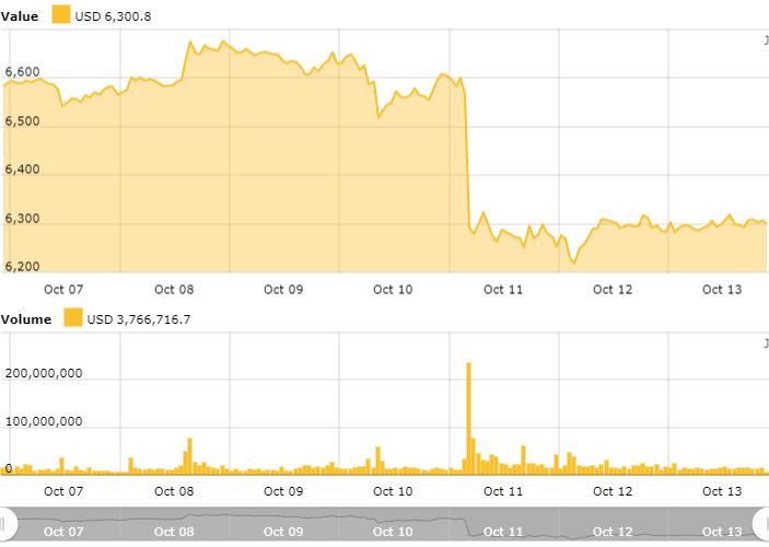 Bitcoin 24-Stunden-Kurstabelle