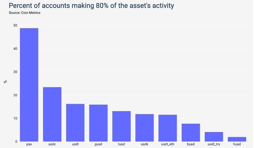 Stablecoin activity distribution