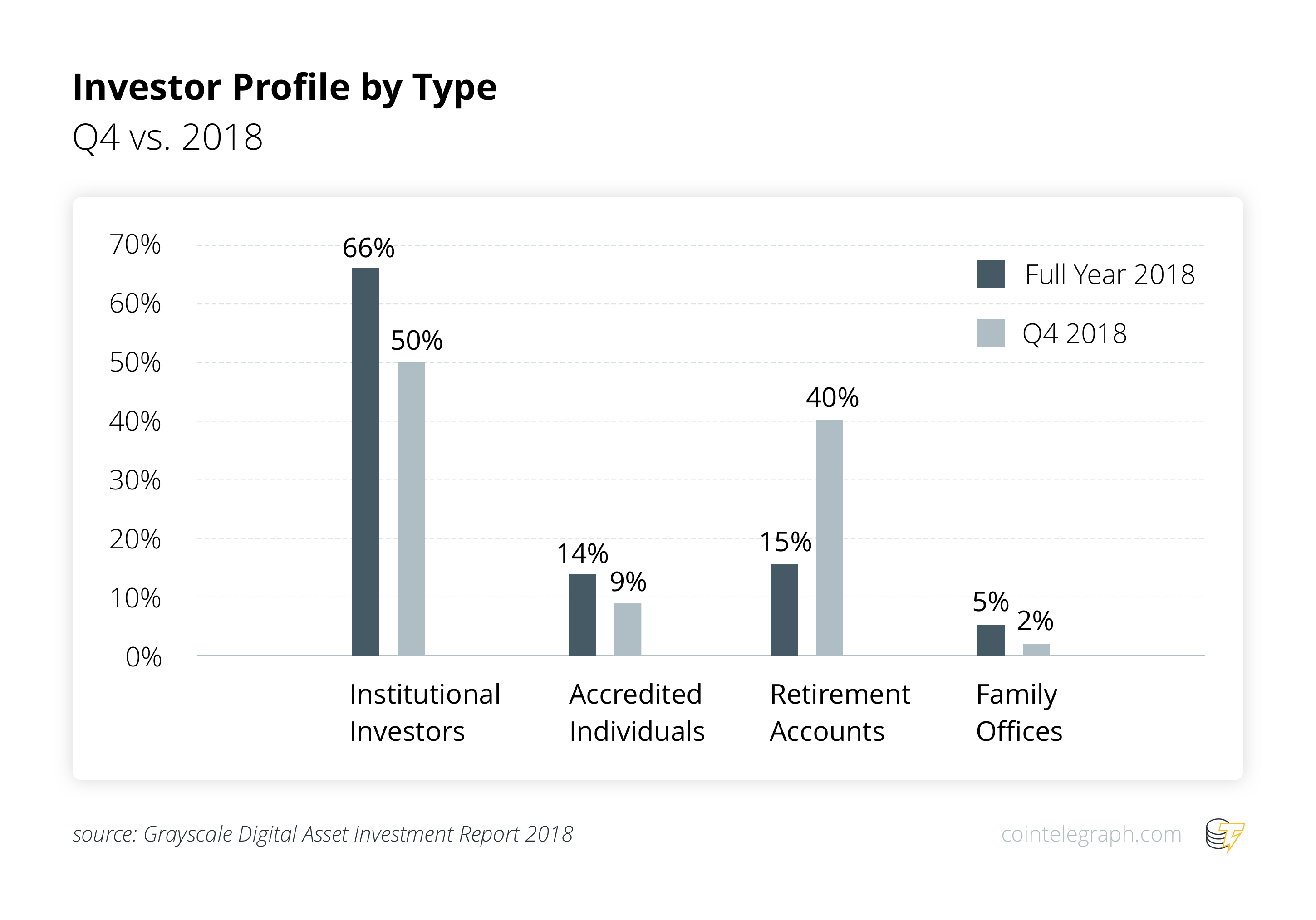 Investor Profile by Type