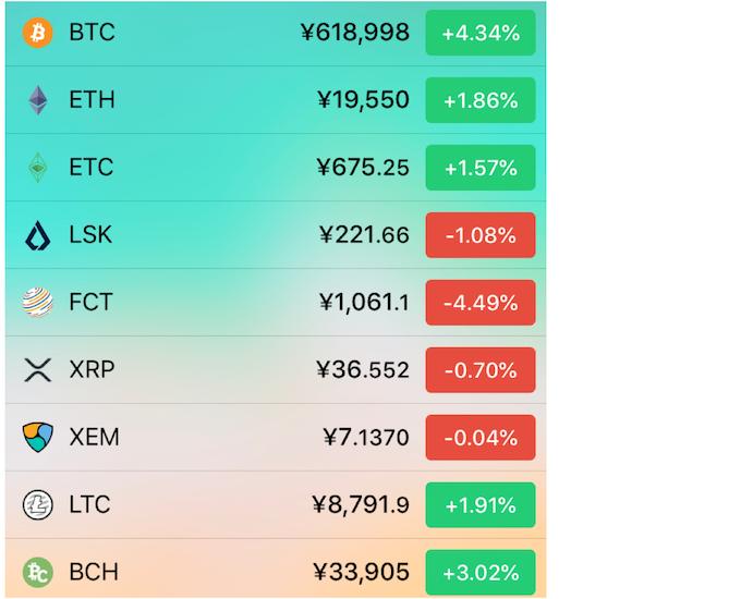 主要仮想通貨の価格(コインチェック)