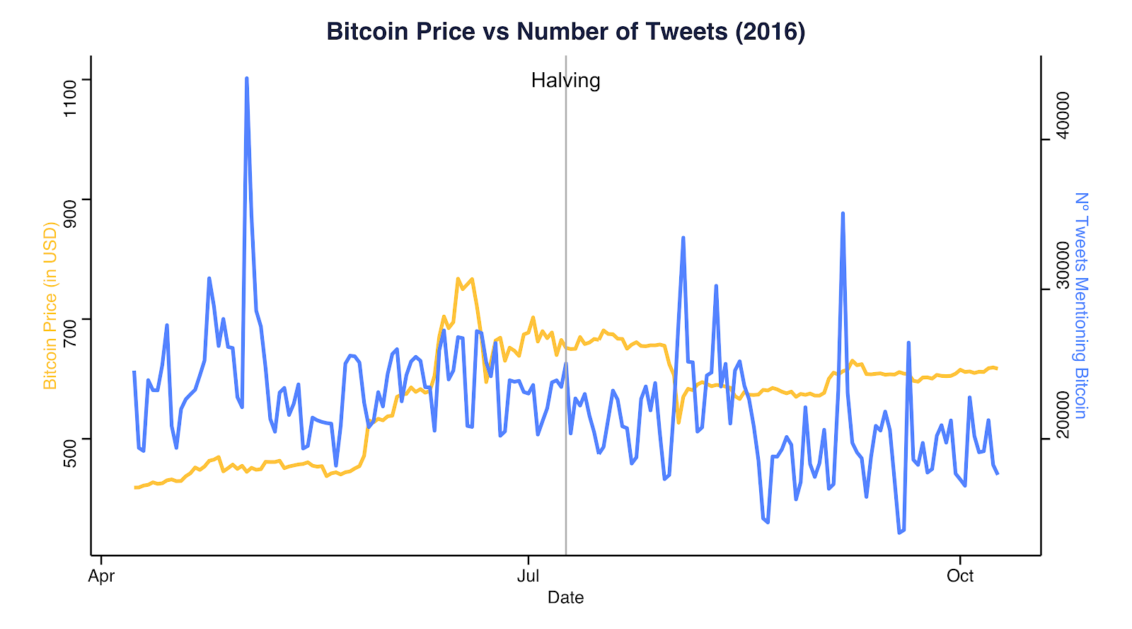 BTC price vs number of tweets in 2016. Source: Coinmetrics.io and Bitinfocharts