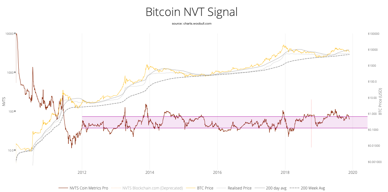 Bitcoin NVT Signal. Source: Woobull.com