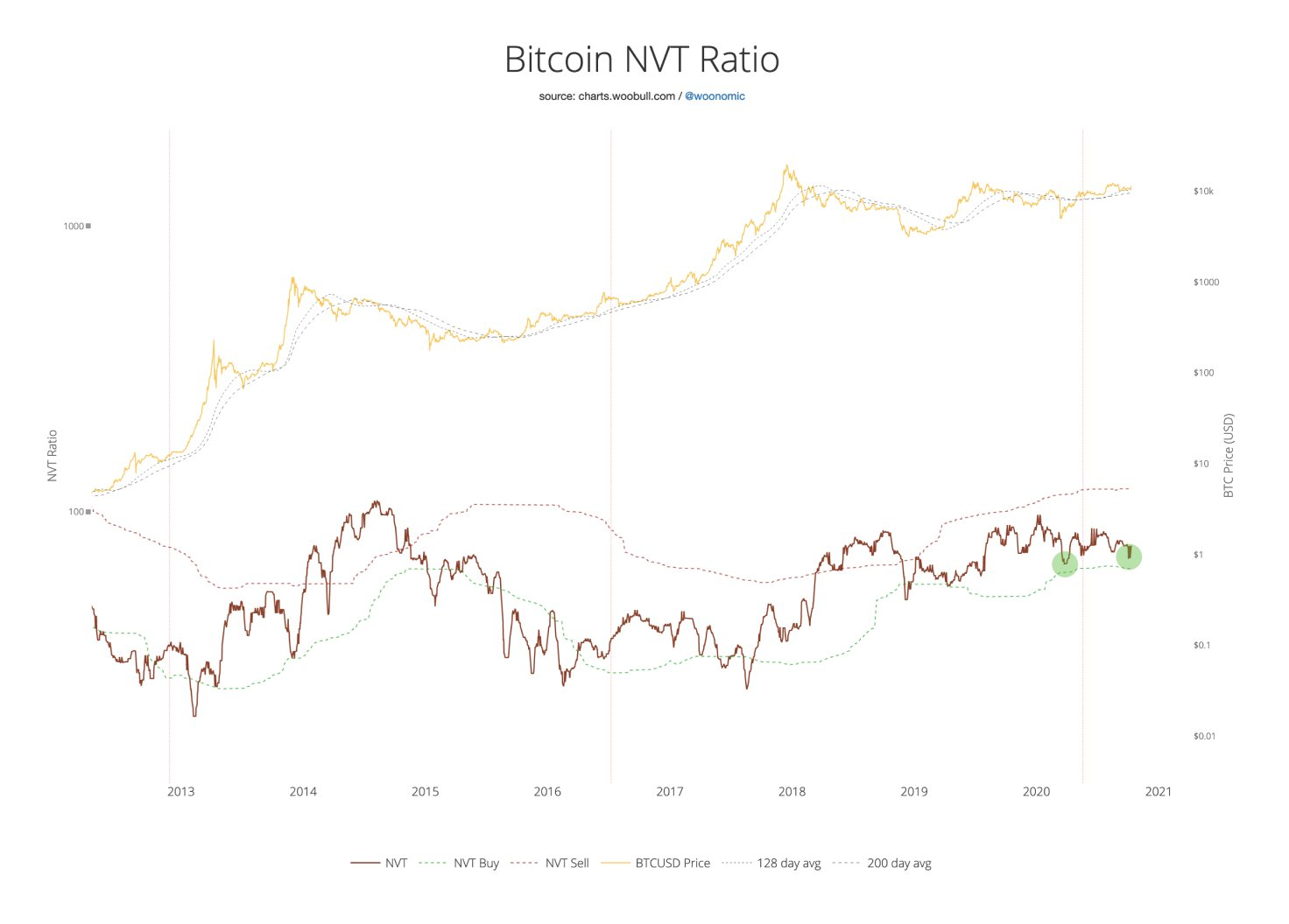 Bitcoin NVT (volume de transaction vs prix)
