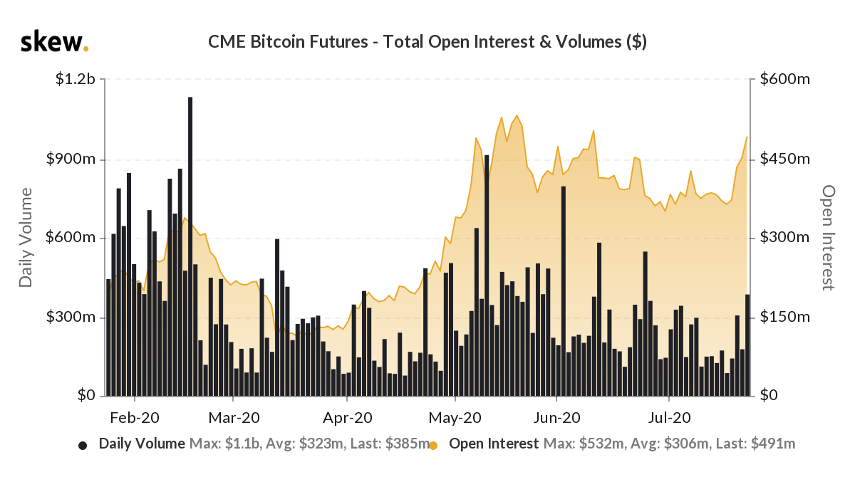 CME Bitcoin futures 6-month chart. Source: Skew