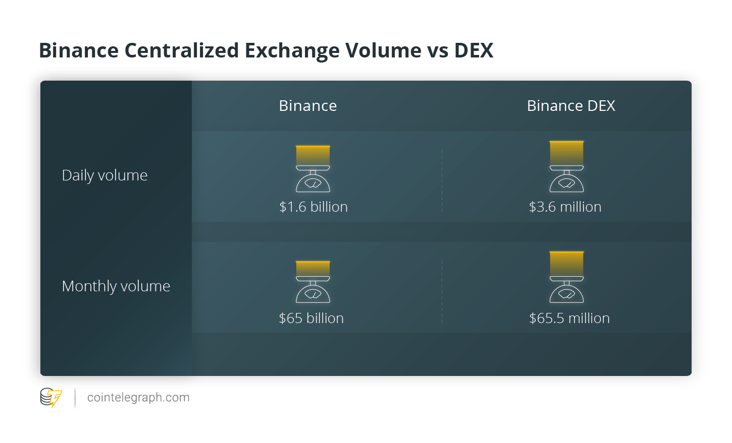 Binance centralized exchange volume vs DEX