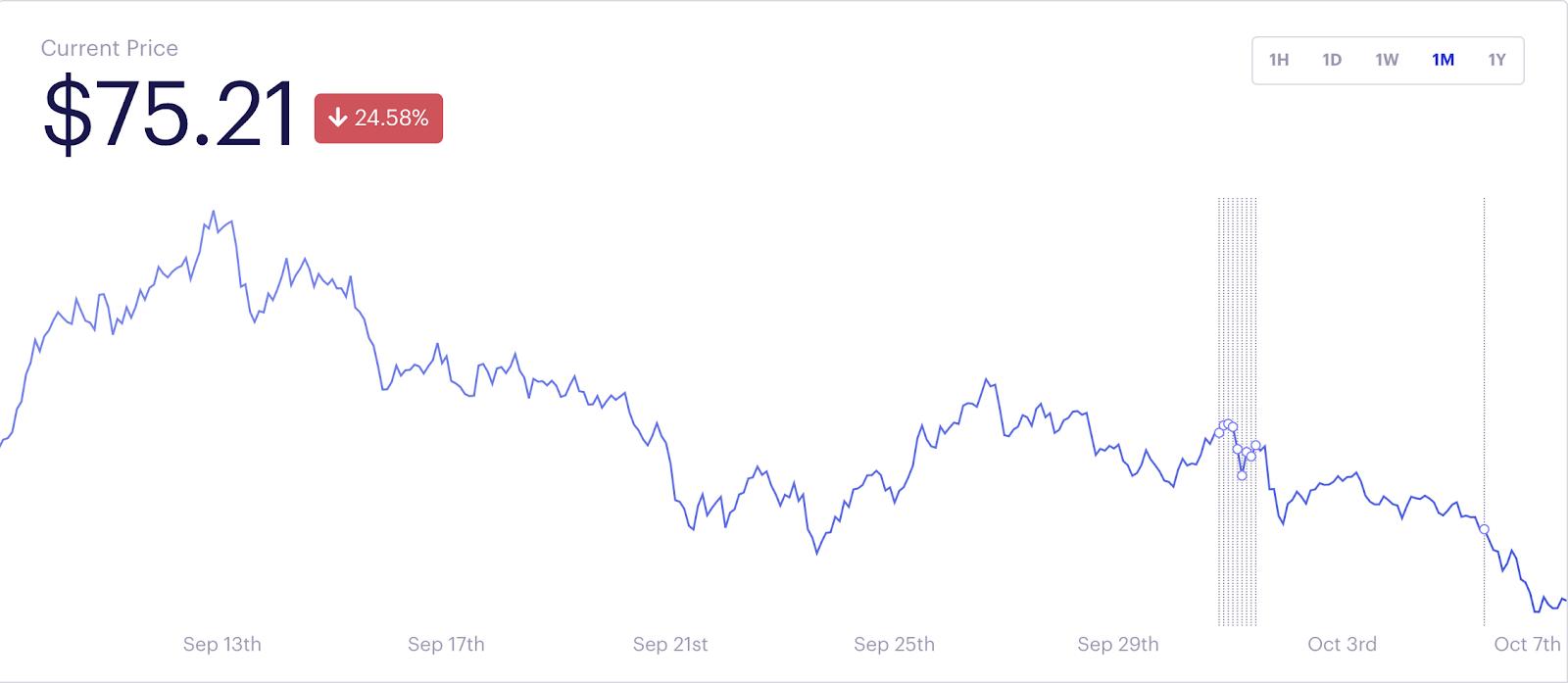 L'indice DeFi Pulse ha perso più del 20% in una settimana
