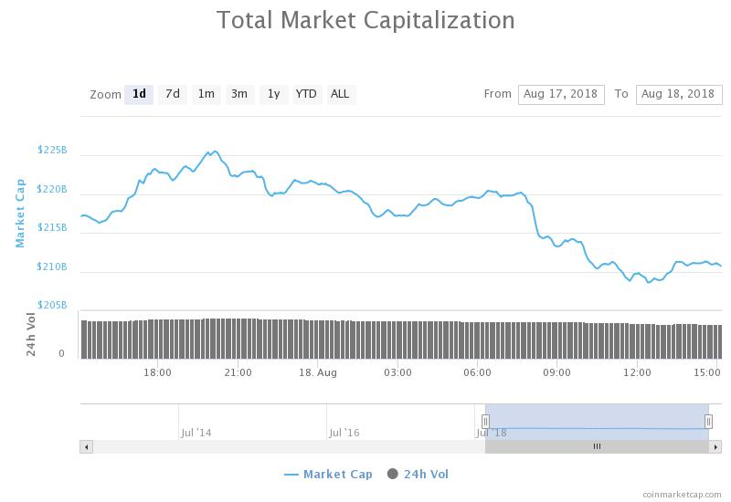 Intraday Total market capitalization chart