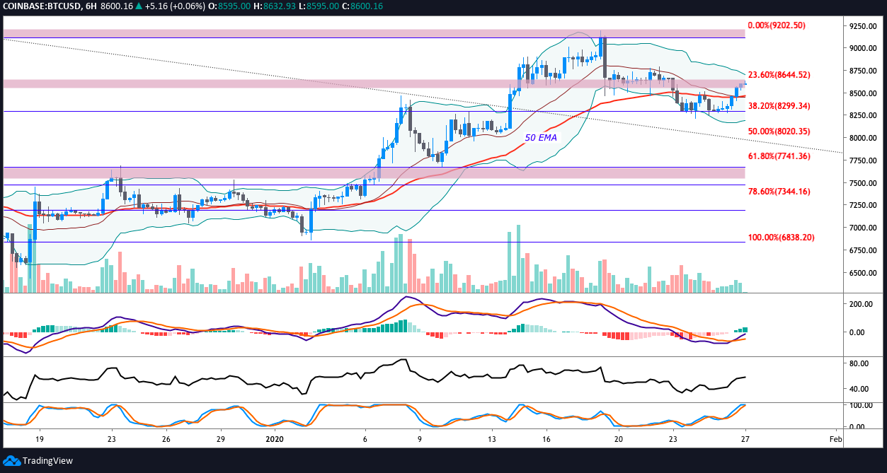 BTC USD 6-hour chart. Source: TradingView​​​​​​​