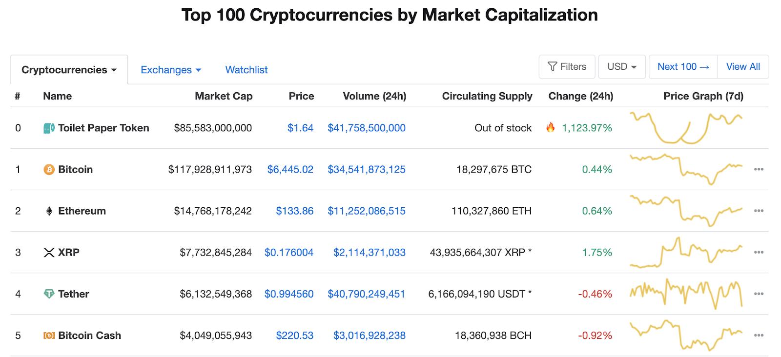 coin exchange coinmarketcap