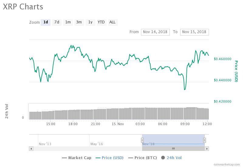 Ripple 24-hour price chart