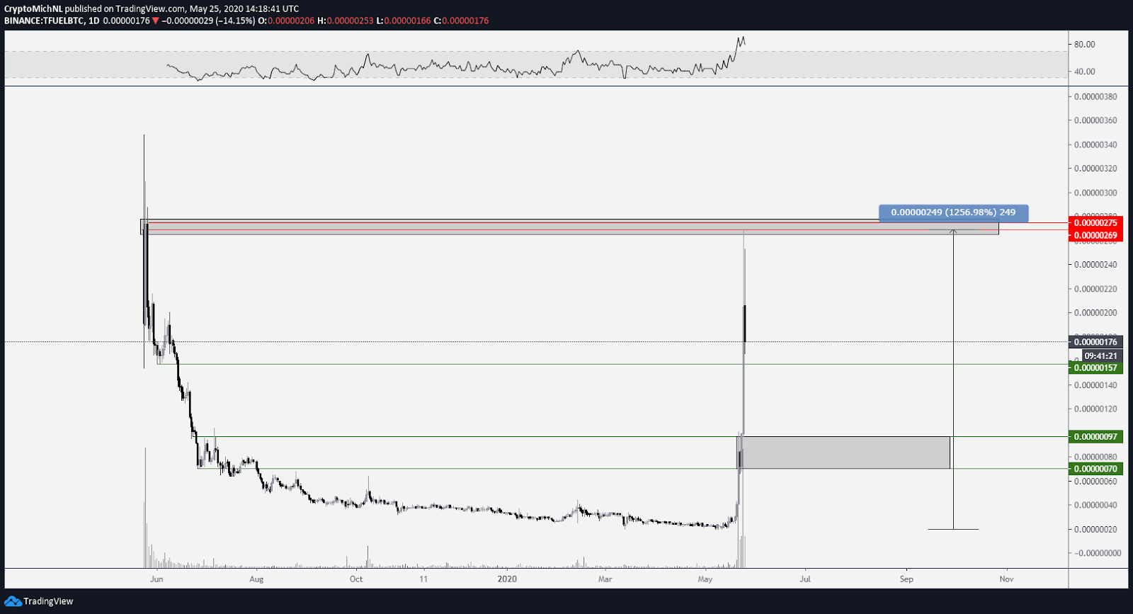 TFUEL/BTC 1-day chart. Source: TradingView
