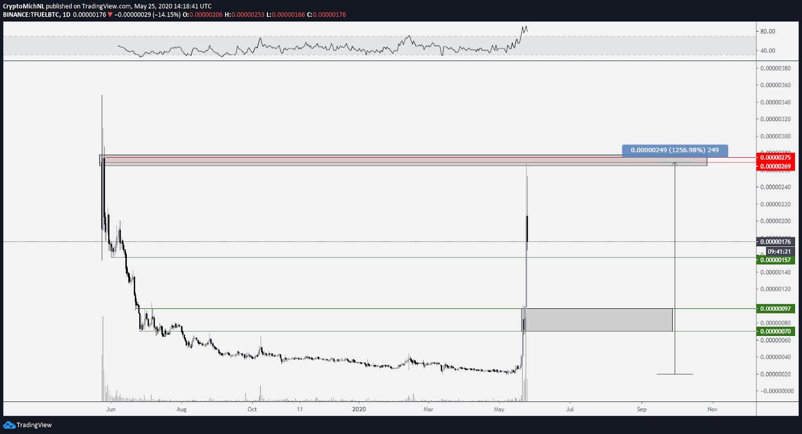 Noticias tecnológicas: TFUEL/BTC 1-day chart. Source: TradingView