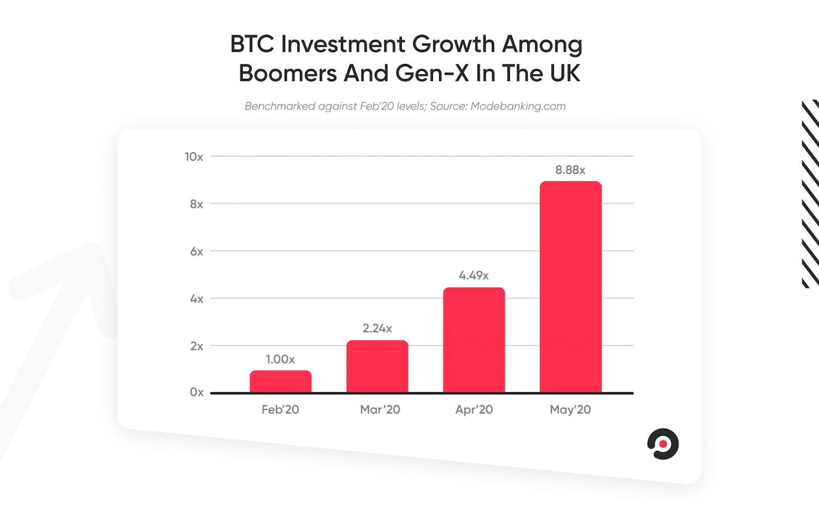 Bitcoin investments by the older generations are growing during COVID-19