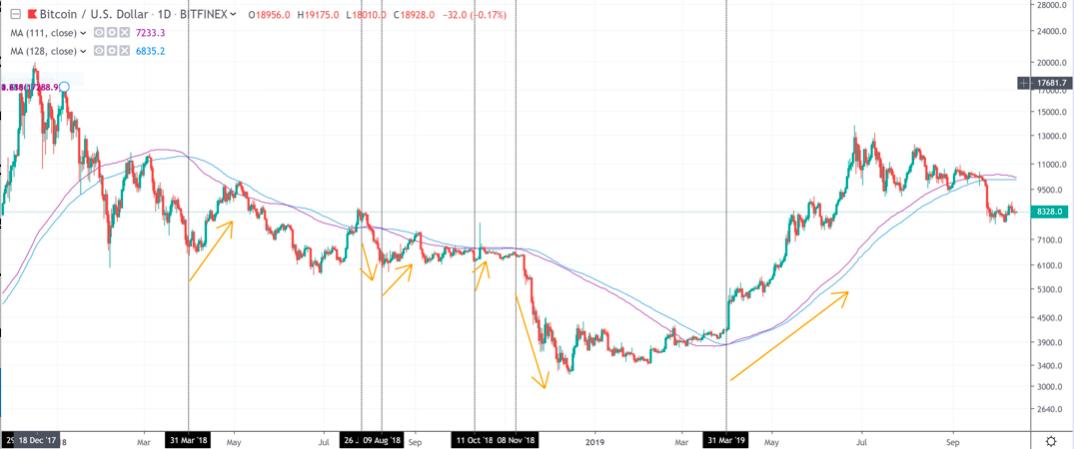 BTC USD Tagesdiagramm