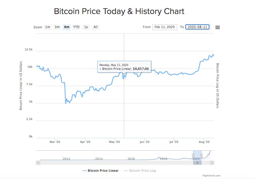 仮想通貨ビットコイン3回目の半減期と価格の推移