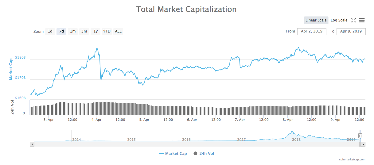 24-hour total market capitalization chart