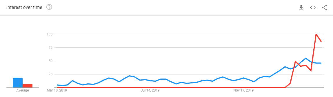 "12-Month Search Trends for ""Bitcoin halving"" and ""Bitcoin coronavirus"": Google"