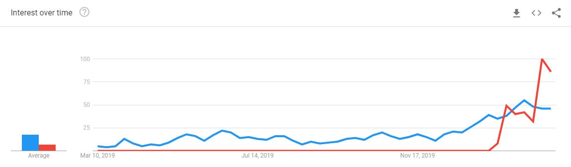 Lighting News | Coronavirus & Conferences, Google trends
