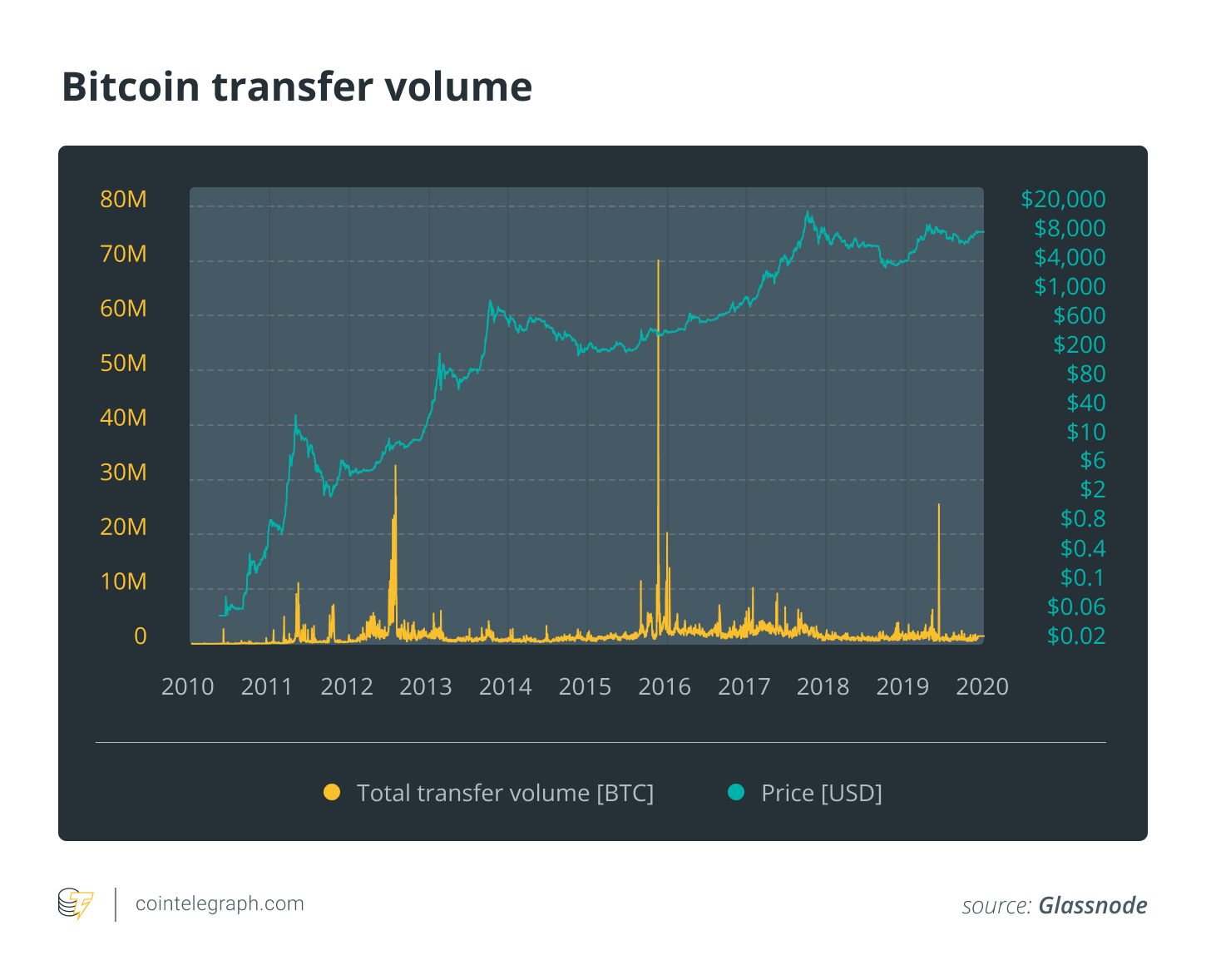 Bitcoin transfer volume