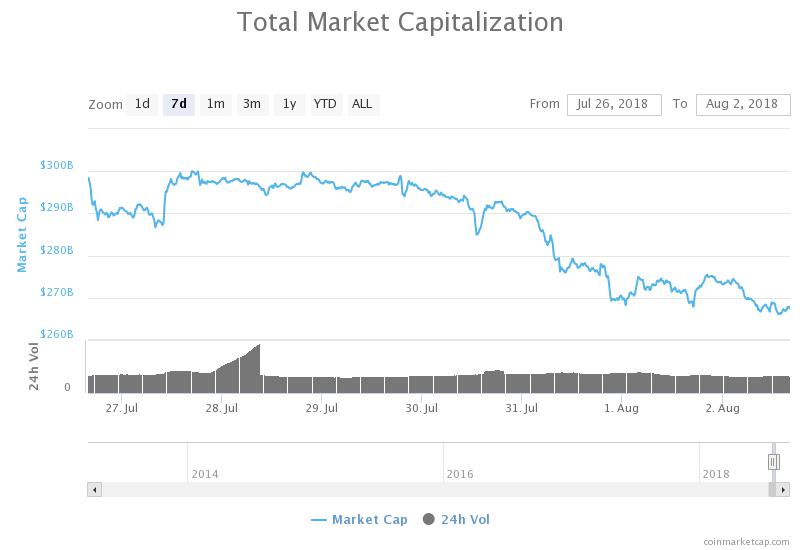 Total market capitalization 24 hours chart. Source: Coinmarketcap