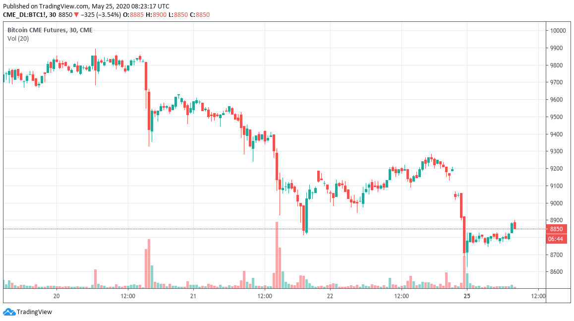 Bitcoin futures chart showing the latest gap