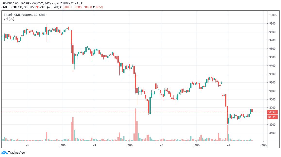 Bitcoin-Futures-Diagramm der jüngsten Lücke