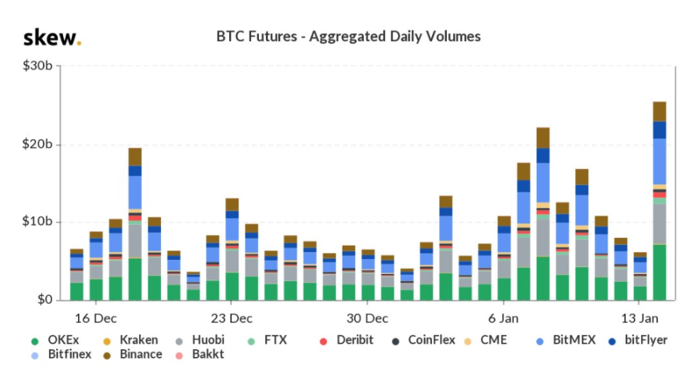 Volume global futuro de 1 mês em Bitcoin