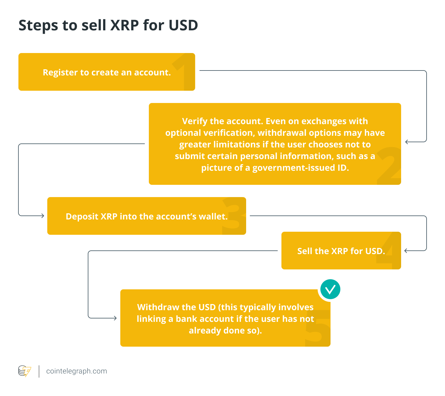 Steps to sell XRP for USD