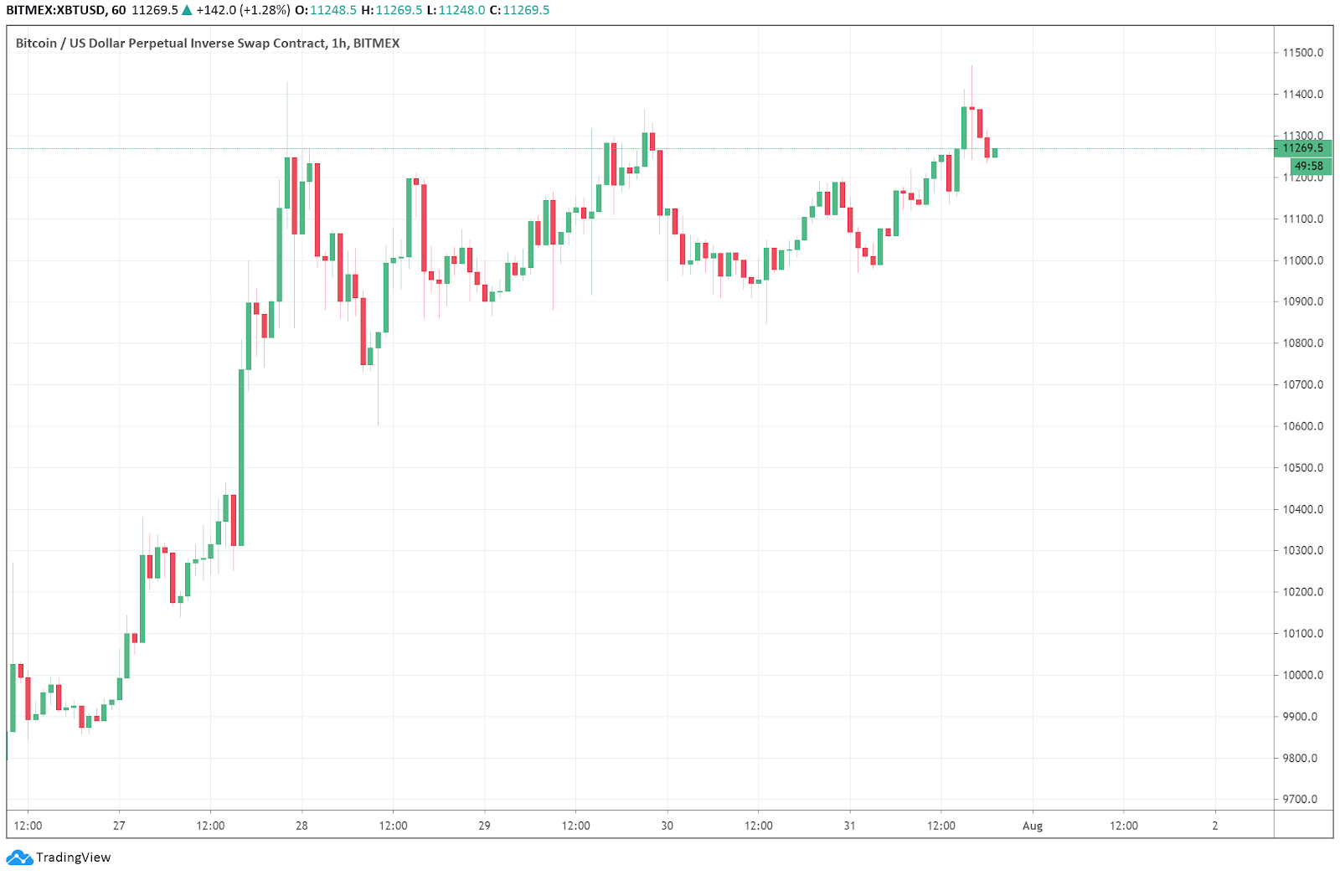 The 1-hour price chart of Bitcoin. Source: TradingView.com