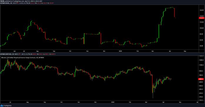 Bitcoin volatility 1-day chart