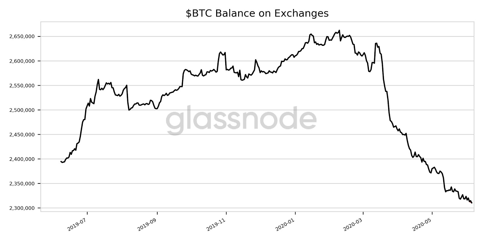 $BTC Balance on Exchanges