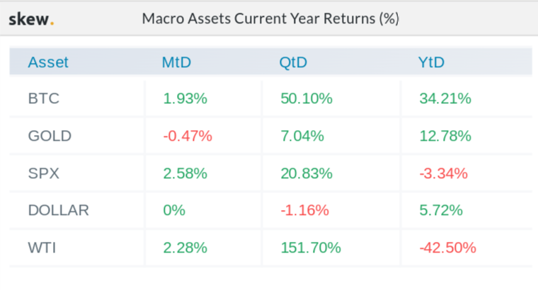 Macro asset 2020 returns comparison